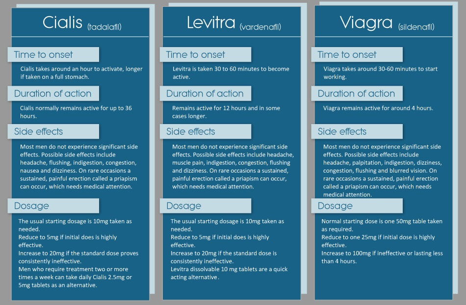 Viagra, Cialis, Levitra, and Stendra: Function, side effects, cost, and availability