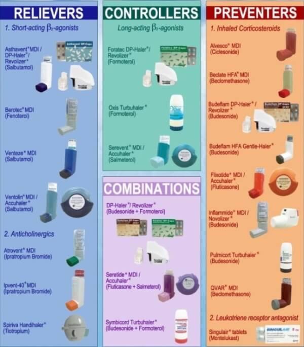Best asthma inhalers